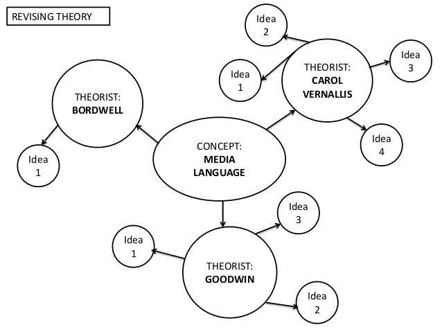 Concept theory mind maps