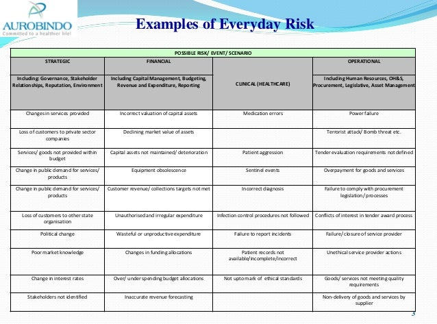 Concept to risk management ( In context to Q9)