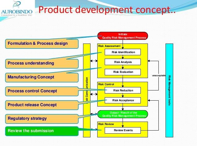 Product Development Concept.