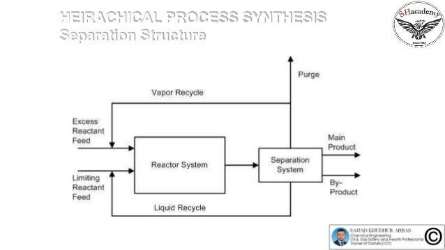 Systems Level Design Of Membrane Distillaiton