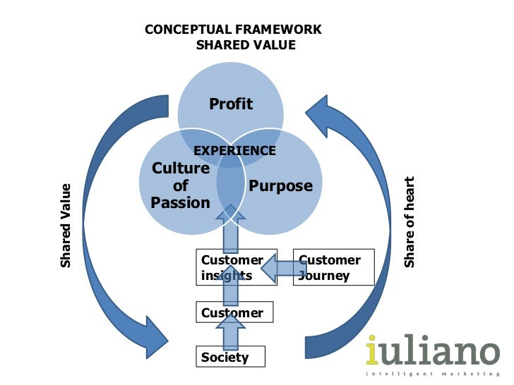 CONCEPTUAL FRAMEWORK     SHARED VALUE<br />EXPERIENCE<br />Share of heart<br />SharedValue<br />Customerinsights<br />Cus...