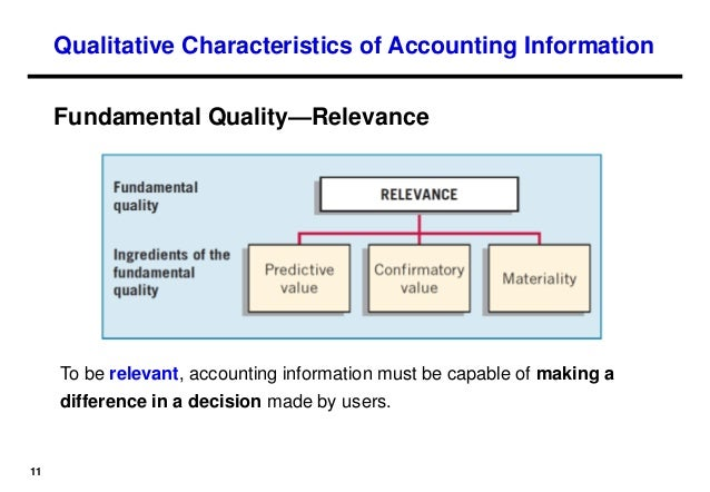 accounting conceptual framework Concepts statement no 8 conceptual framework for financial reporting chapter 1, the objective of general purpose financial reporting, and chapter 3, qualitative characteristics of useful financial information (a replacement of fasb concepts statements no 1 and no 2.