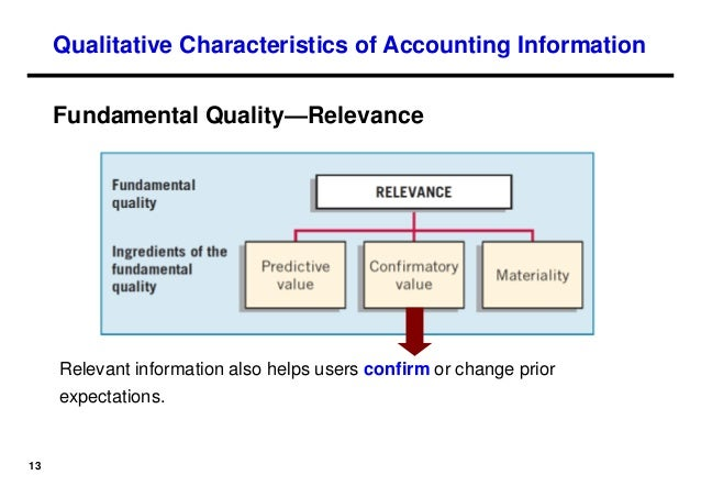 relevance of accounting information The value relevance of accounting information announced by banks listed on the  wse did not improve after implementation of ifrs the scope of this paper is.
