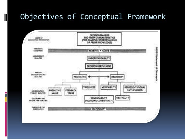 conceptual framework in accounting 11 638?cb=1408675772 conceptual framework in accounting