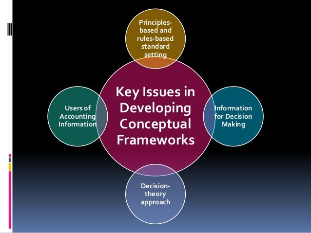 conceptual framework in accounting 13 638?cb=1408675772 conceptual framework in accounting