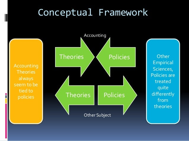 conceptual framework in accounting 42 638?cb=1408675772 conceptual framework in accounting