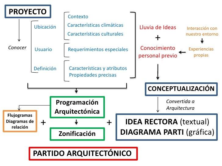 Conceptualizacion idea rectora y parti for Proyecto arquitectonico pdf