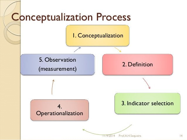 Conceptualization Process 1. Conceptualization 2. Definition 3. Indicator selection 4. Operationalization 5. Observation (...