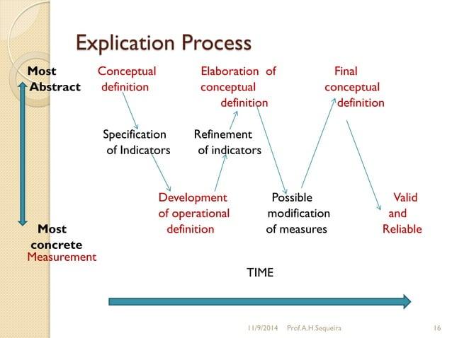 Explication Process Most Conceptual Elaboration of Final Abstract definition conceptual conceptual definition definition S...