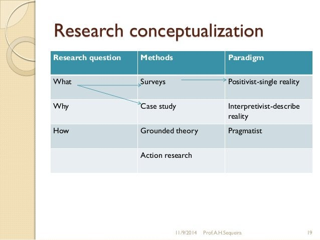Research conceptualization Research question Methods Paradigm What Surveys Positivist-single reality Why Case study Interp...