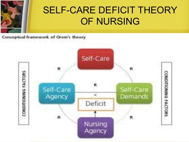 nursing conceptual model This solution is for a graduate nursing theory class please explain the relationship of nursing conceptual/theoretical models to theory-driven, evidence-based.