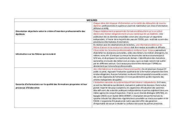 MESURES  Orientation objectivée selon le critère d'insertion professionnelle des  diplômés  Chaque élève doit disposer d'i...