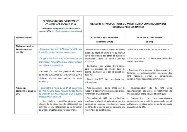 DECISIONS DU GOUVERNEMENT  CONFERENCE SOCIALE 2014  (en italique : compléments feuille de route  cabinet MEN, en bleu les ...