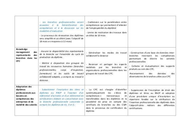 ‐ Les branches professionnelles seront  associées à la hiérarchisation des  compétences et à la discussion sur les  modali...