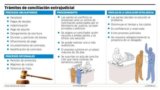 Conciliaci n m todo para disolver conflictos for Que es un proceso extrajudicial