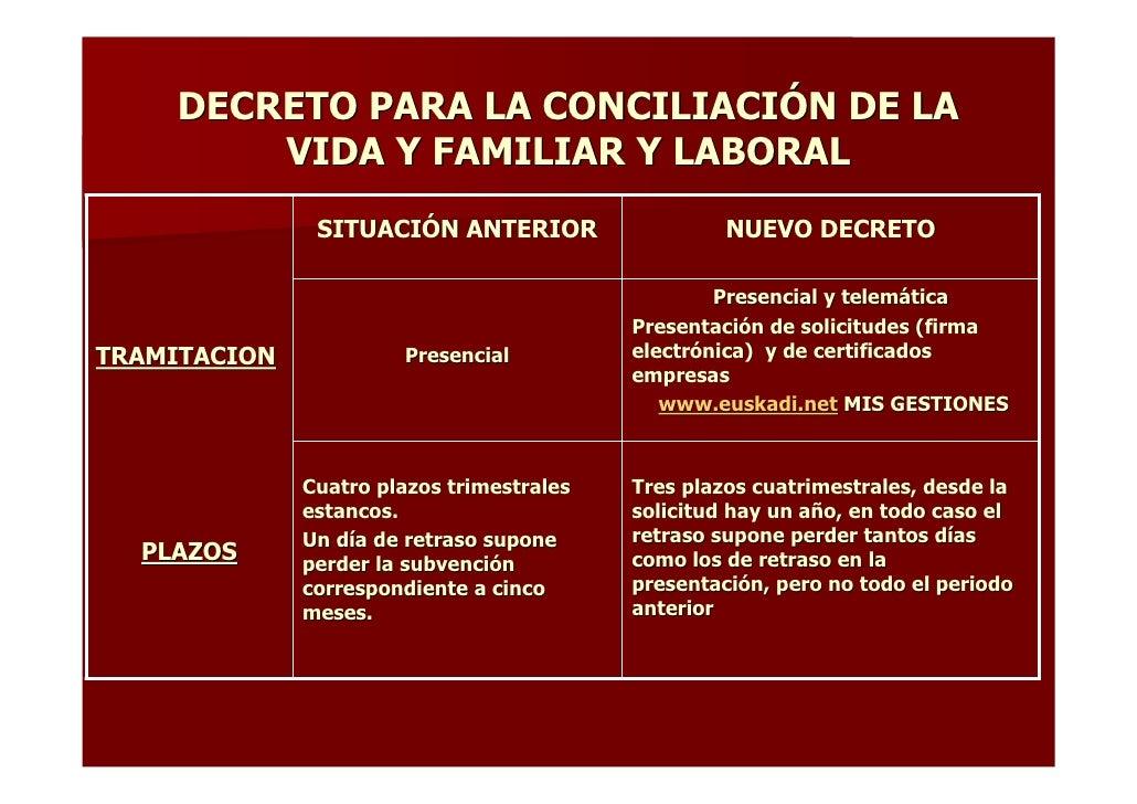 DECRETO PARA LA CONCILIACIÓN DE LA         VIDA Y FAMILIAR Y LABORAL                SITUACIÓN ANTERIOR                   N...
