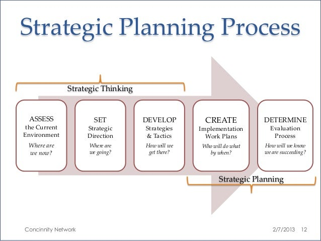 Strategic Planning Process Strategic Thinking ASSESS SET DEVELOP ...