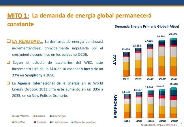 9 MITO 1: La demanda de energía global permanecerá constante  LA REALIDAD… La demanda de energía continuará incrementándo...