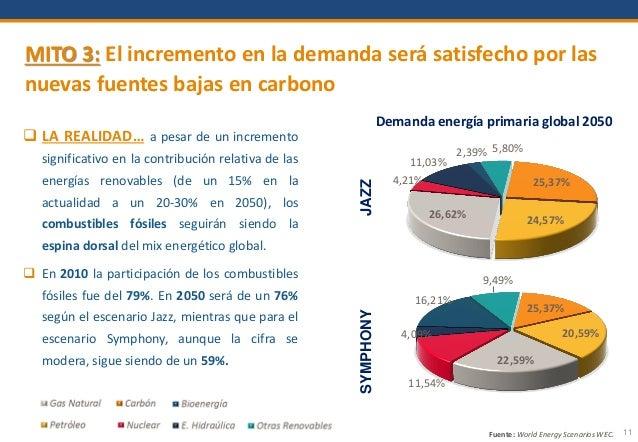 11 MITO 3: El incremento en la demanda será satisfecho por las nuevas fuentes bajas en carbono  LA REALIDAD… a pesar de u...