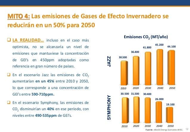 12 MITO 4: Las emisiones de Gases de Efecto Invernadero se reducirán en un 50% para 2050  LA REALIDAD… incluso en el caso...