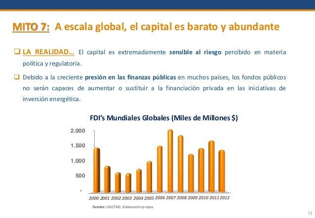 15 MITO 7: A escala global, el capital es barato y abundante  LA REALIDAD… El capital es extremadamente sensible al riesg...