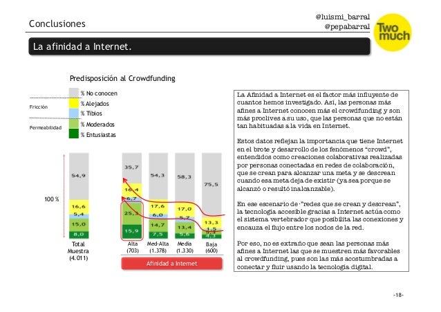 @luismi_barral @pepabarral Conclusiones Total Muestra (4.011) Alta (703) Med-Alta (1.378) Media (1.330) Baja (600) % Entus...
