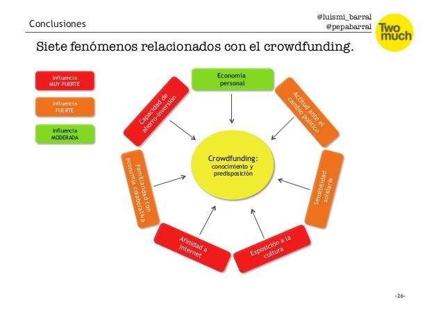 @luismi_barral @pepabarral Conclusiones Economía personal Crowdfunding: conocimiento y predisposición Sensibilidadsolidari...