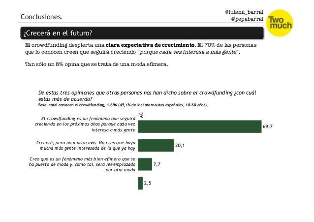 @luismi_barral @pepabarral El crowdfunding despierta una clara expectativa de crecimiento. El 70% de las personas que lo c...