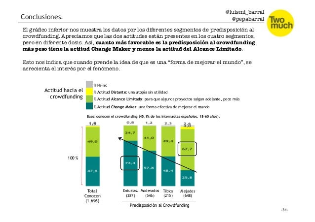 @luismi_barral @pepabarral Total Conocen (1.696) Entusias. (287) Moderados (546) Predisposición al Crowdfunding Tibios (21...