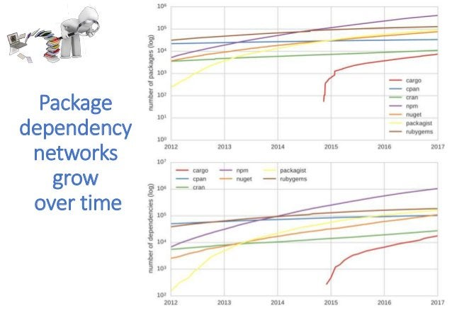 Package dependency networks grow over time