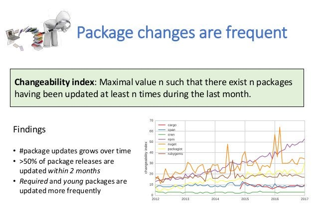 Package changes are frequent Findings • #package updates grows over time • >50% of package releases are updated within 2 m...