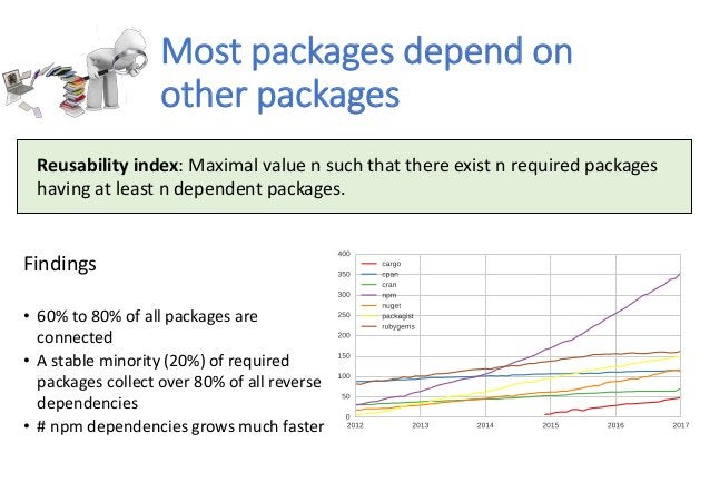 Most packages depend on other packages Findings • 60% to 80% of all packages are connected • A stable minority (20%) of re...