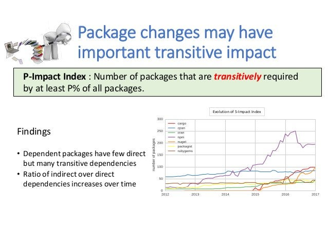 Package changes may have important transitive impact Evolution of 5-Impact Index Findings • Dependent packages have few di...