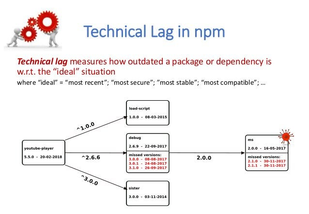 """Technical Lag in npm https://chaoss.community Technical lag measures how outdated a package or dependency is w.r.t. the """"i..."""
