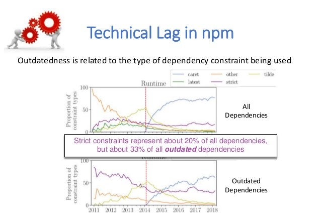 All Dependencies Outdated Dependencies Technical Lag in npm Outdatedness is related to the type of dependency constraint b...