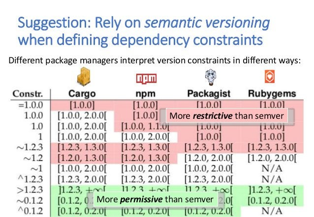 Suggestion: Rely on semantic versioning when defining dependency constraints Different package managers interpret version ...