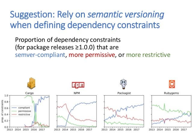 Suggestion: Rely on semantic versioning when defining dependency constraints Proportion of dependency constraints (for pac...