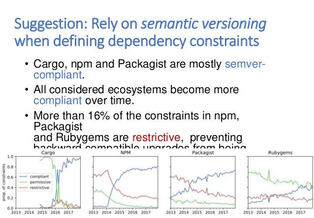 Suggestion: Rely on semantic versioning when defining dependency constraints • Cargo, npm and Packagist are mostly semver-...