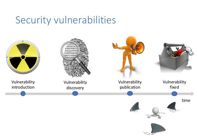 Security vulnerabilities Vulnerability introduction Vulnerability discovery Vulnerability publication Vulnerability fixed ...