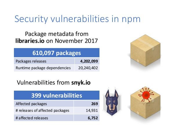 Security vulnerabilities in npm Package metadata from libraries.io on November 2017 610,097 packages Packages releases 4,2...