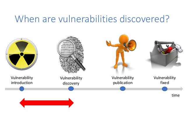 When are vulnerabilities discovered? Vulnerability introduction Vulnerability discovery Vulnerability publication Vulnerab...