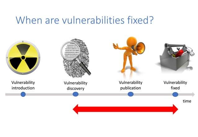 When are vulnerabilities fixed? Vulnerability introduction Vulnerability discovery Vulnerability publication Vulnerability...