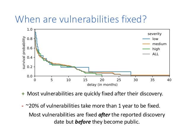 When are vulnerabilities fixed? + Most vulnerabilities are quickly fixed after their discovery. - ~20% of vulnerabilities ...