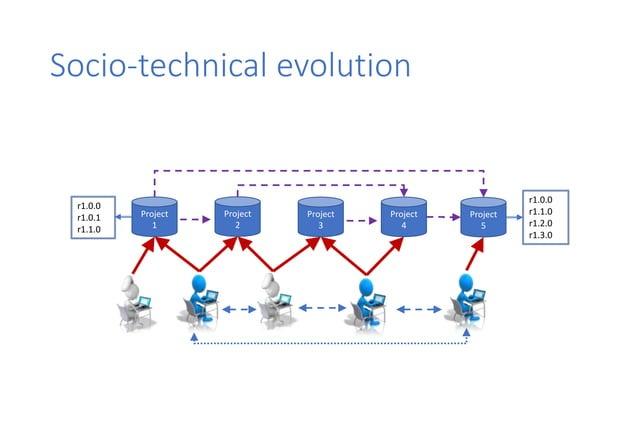 Socio-technical evolution 144K packages 70K repositories 42K contributors E Constantinou, T Mens (Feb 2017) Socio-technica...