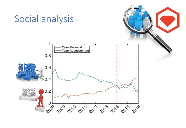Technical analysis 2008 2009 2010 2011 2012 2013 2014 2015 2016 0 0.2 0.4 0.6 0.8 1 ProjectRenewal ProjectAbandonment