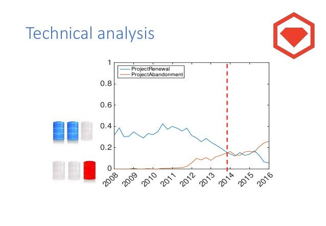 Socio-technical impact 2008 2009 2010 2011 2012 2013 2014 2015 0 1 2 3 4 Specialization Specialization (Kullback-Liebler d...