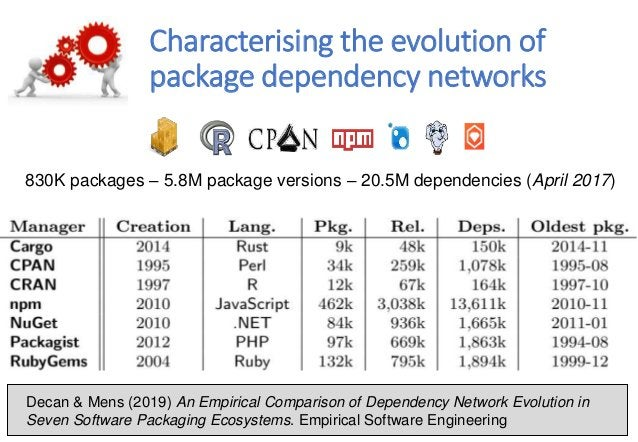 Characterising the evolution of package dependency networks Decan & Mens (2019) An Empirical Comparison of Dependency Netw...