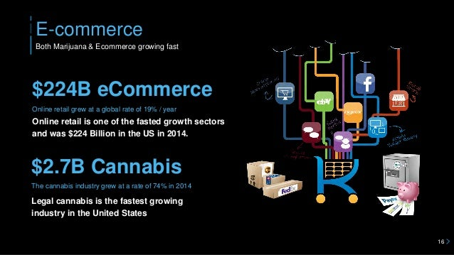 E-commerce 16 Both Marijuana & Ecommerce growing fast Online retail grew at a global rate of 19% / year Legal cannabis is ...