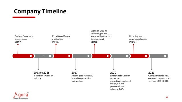 Company Timeline 12 Carbon Conversion Energy idea 2012 Provisional Patent application 2016 Work on CRB-N technologies and ...