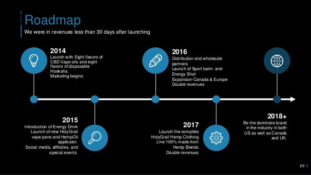 Roadmap 20 We were in revenues less than 30 days after launching 2014 Launch with Eight flavors of CBD Vape oils and eight...